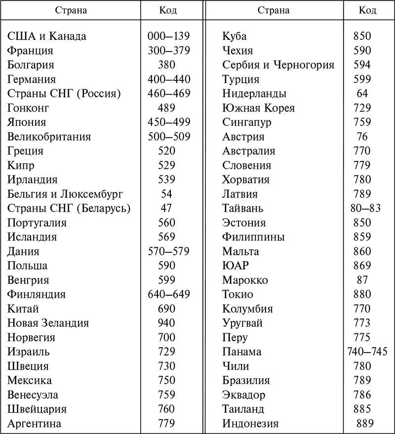 Штрих-коды стран картинки
