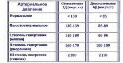 Изображение - Артериальное давление расшифровать 1147022