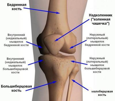 Боли в колене после замены связок