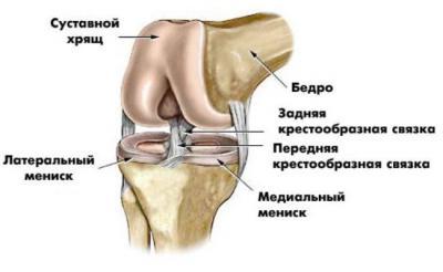 Боли после мрт коленного сустава