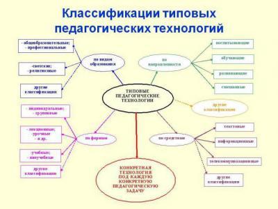 Таблица Педагогические технологии: классификация