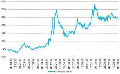 Изображение - Инвестиционный вклад газпромбанк 1470345