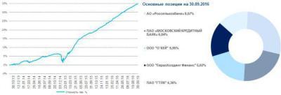 Изображение - Инвестиционный вклад газпромбанк 1470349