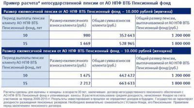 Изображение - Нпф втб рейтинг, доходность, отзывы 1504677