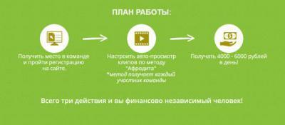 метод афродита заработок в интернете отзывы