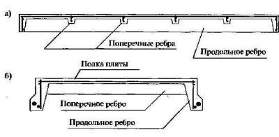 Плиты перекрытия п размеры окпд стойка железобетонная