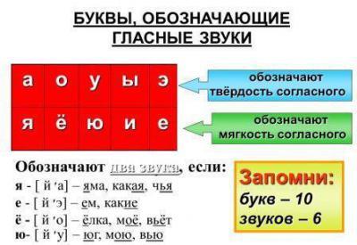 Схема звуко буквенного анализа слова 1 класс фото 485