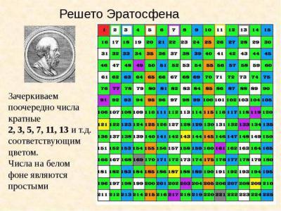 Заслуги древнегреческого учёного эратосфена