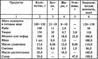 Суточный рацион питания человека  таблица, состав, правильный расчет ... af97076936a