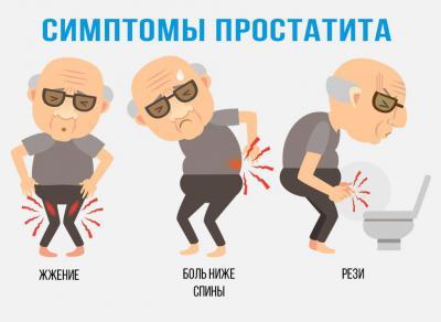 Боль внизу живота после мочеиспускания у мужчин — Симптоматика болезней