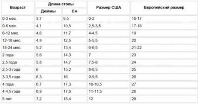 5d8153a22 Размер ноги ребенка по месяцам в сантиметрах, таблица